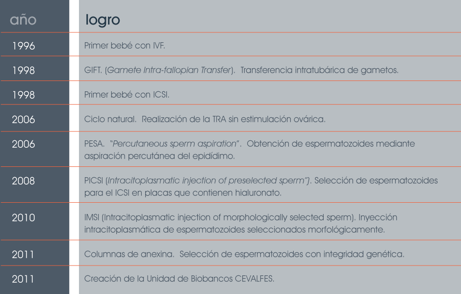 P.-Hitos-y-Logros-2